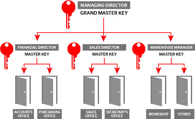 Master key systems service NYC